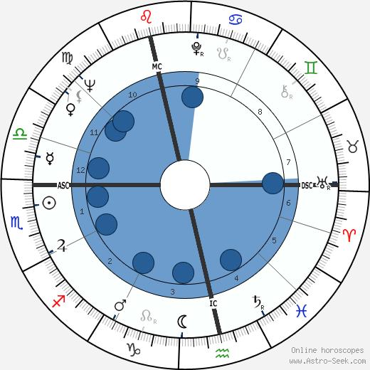 Frank Cook wikipedia, horoscope, astrology, instagram