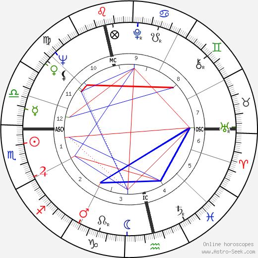Frank Cook день рождения гороскоп, Frank Cook Натальная карта онлайн