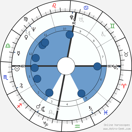 Gary Player wikipedia, horoscope, astrology, instagram