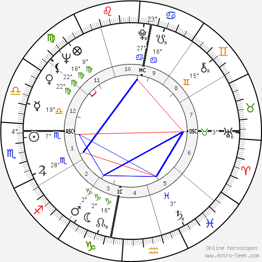 Gary Player birth chart, biography, wikipedia 2019, 2020