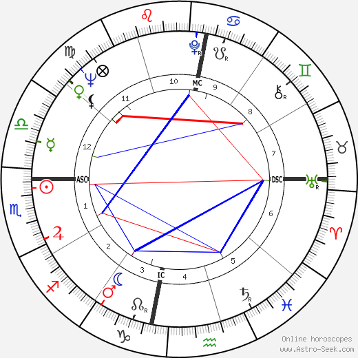 Gary Player birth chart, Gary Player astro natal horoscope, astrology