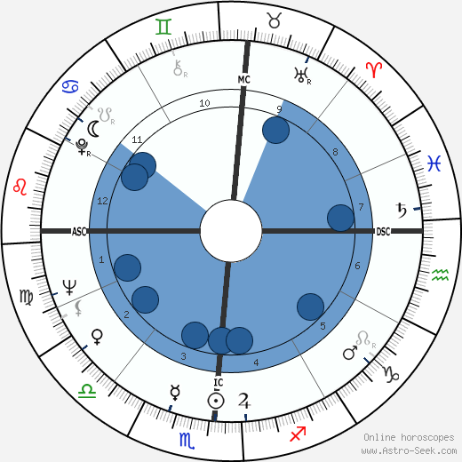 Harry Barkus Gray wikipedia, horoscope, astrology, instagram