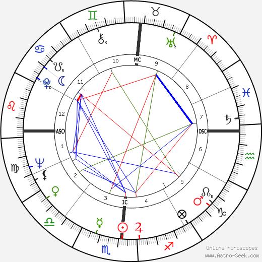 Гарри Баркус Грэй Harry Barkus Gray день рождения гороскоп, Harry Barkus Gray Натальная карта онлайн