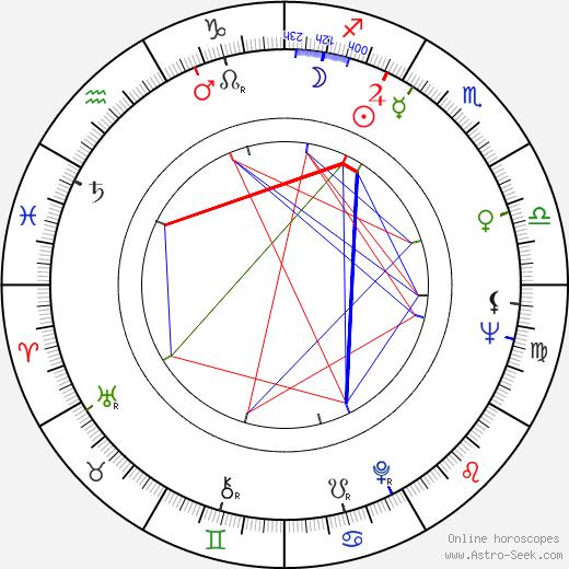 Ivanka Devátá день рождения гороскоп, Ivanka Devátá Натальная карта онлайн