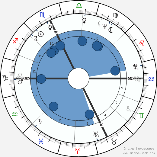 Jack Welch wikipedia, horoscope, astrology, instagram