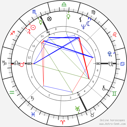 Jack Welch astro natal birth chart, Jack Welch horoscope, astrology