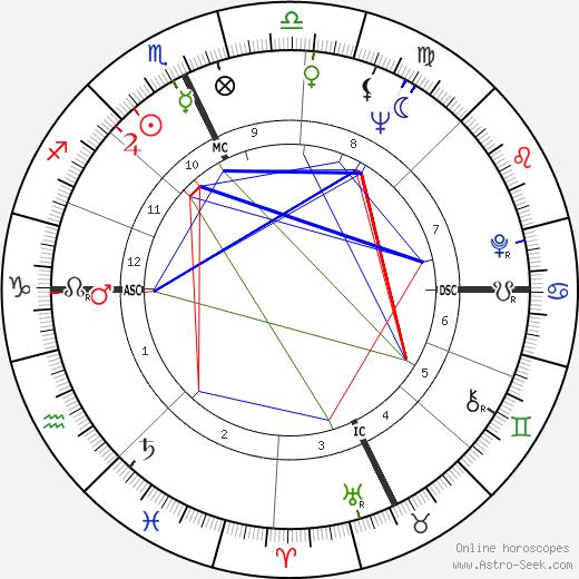 Jack Welch tema natale, oroscopo, Jack Welch oroscopi gratuiti, astrologia