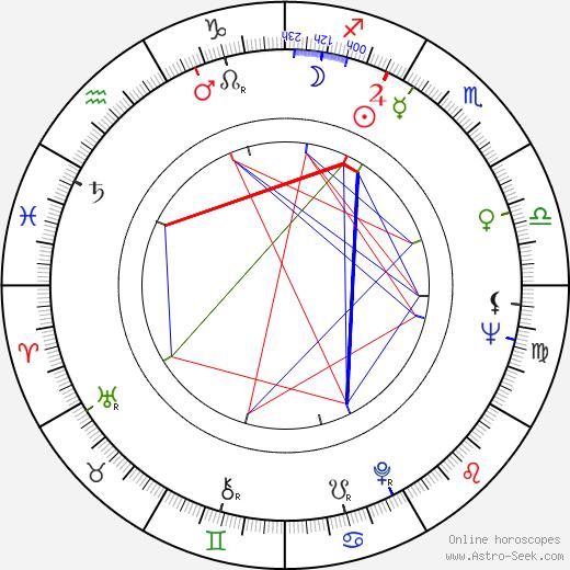 Johnny Byrne birth chart, Johnny Byrne astro natal horoscope, astrology
