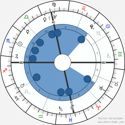 Judy Lewis wikipedia, horoscope, astrology, instagram