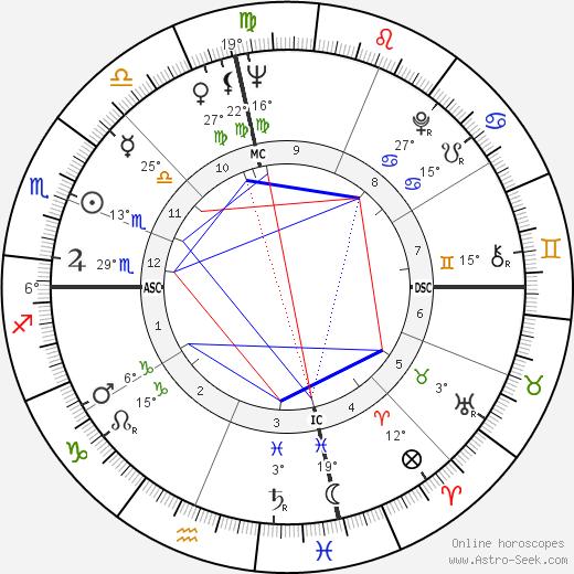 Judy Lewis birth chart, biography, wikipedia 2018, 2019