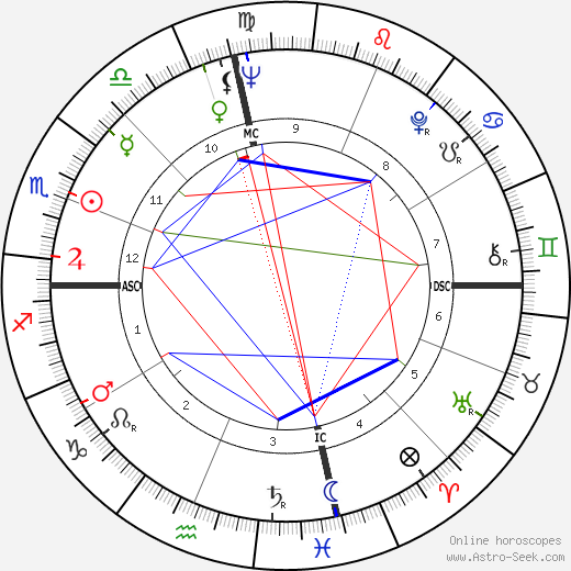 Judy Lewis astro natal birth chart, Judy Lewis horoscope, astrology
