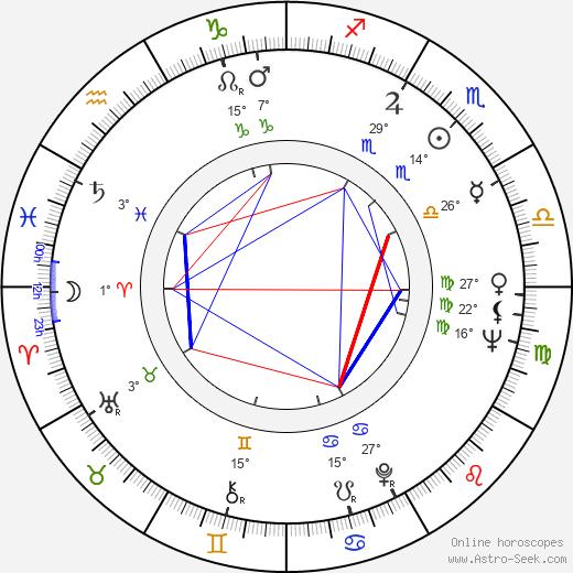 Judy Parfitt birth chart, biography, wikipedia 2020, 2021