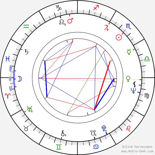 Judy Parfitt birth chart, Judy Parfitt astro natal horoscope, astrology