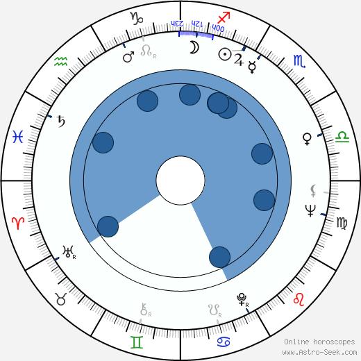 Les Blank wikipedia, horoscope, astrology, instagram