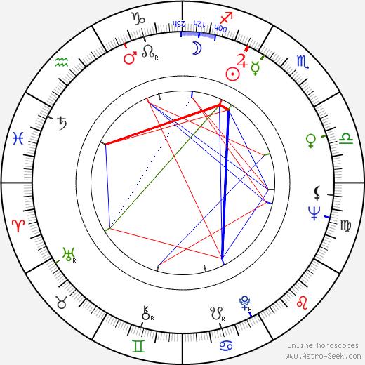 Les Blank astro natal birth chart, Les Blank horoscope, astrology