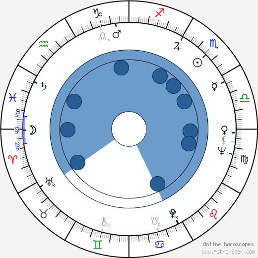 Lubomír Beneš wikipedia, horoscope, astrology, instagram