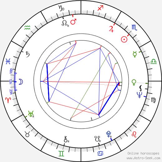Lubomír Beneš день рождения гороскоп, Lubomír Beneš Натальная карта онлайн