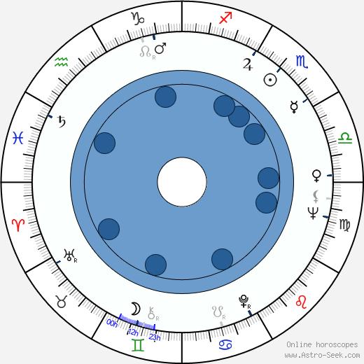 Lyudmila Gurchenko wikipedia, horoscope, astrology, instagram