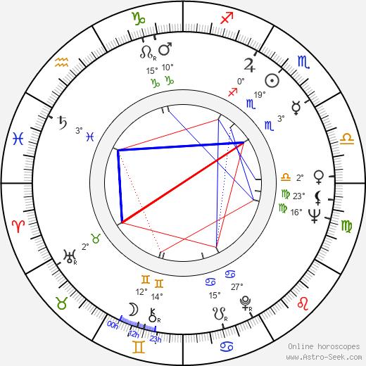 Lyudmila Gurchenko birth chart, biography, wikipedia 2019, 2020