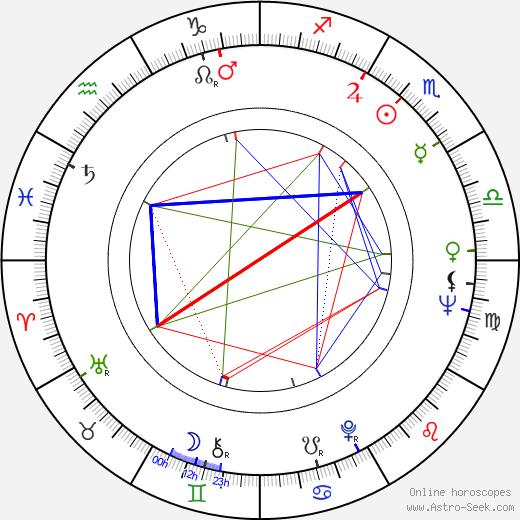 Lyudmila Gurchenko astro natal birth chart, Lyudmila Gurchenko horoscope, astrology