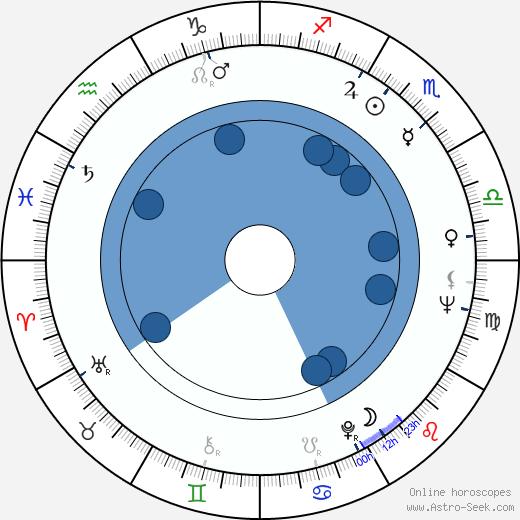 Magdi Yacoub wikipedia, horoscope, astrology, instagram