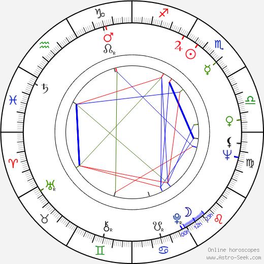 Magdi Yacoub день рождения гороскоп, Magdi Yacoub Натальная карта онлайн