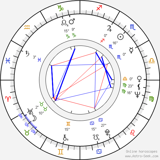 Masumi Harukawa birth chart, biography, wikipedia 2019, 2020