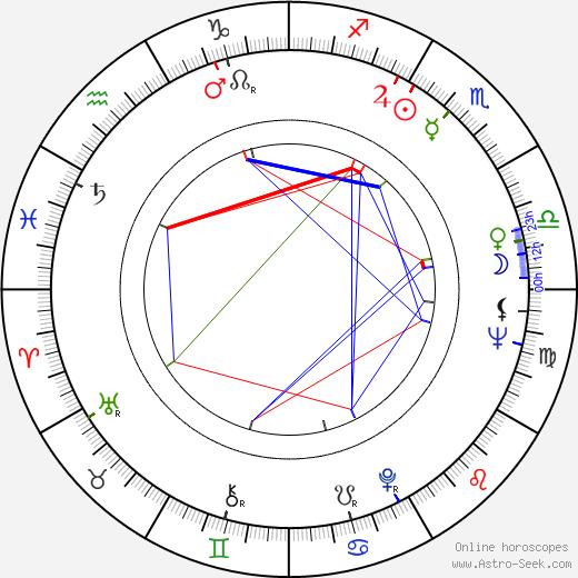 Michael Chapman birth chart, Michael Chapman astro natal horoscope, astrology