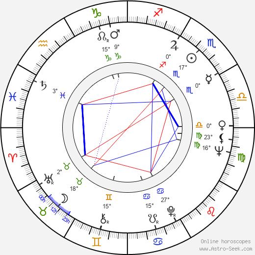Pippa Scott birth chart, biography, wikipedia 2018, 2019