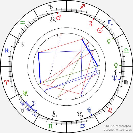 Pippa Scott astro natal birth chart, Pippa Scott horoscope, astrology