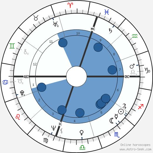 Ronald D. Dellums wikipedia, horoscope, astrology, instagram
