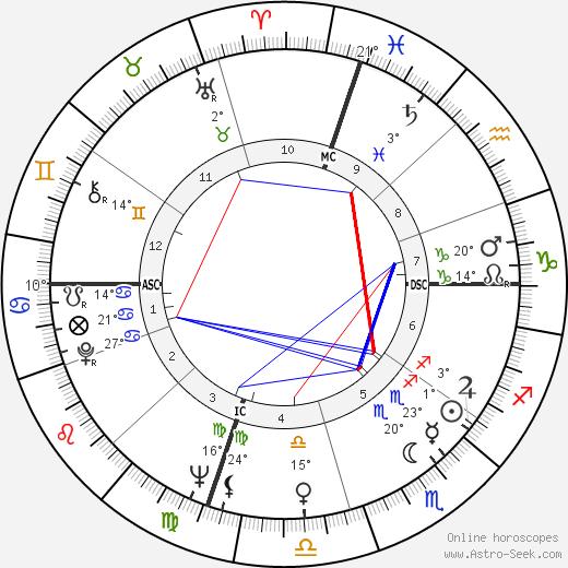 Ronald D. Dellums birth chart, biography, wikipedia 2019, 2020