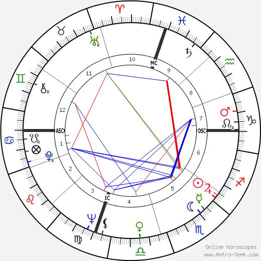 Ronald D. Dellums astro natal birth chart, Ronald D. Dellums horoscope, astrology