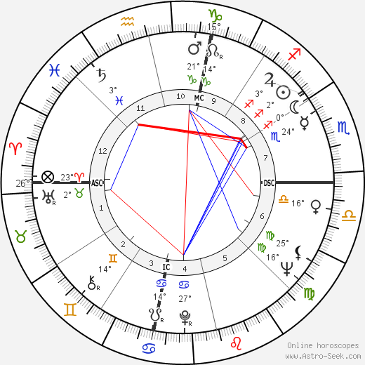 Ronald Johnson birth chart, biography, wikipedia 2018, 2019