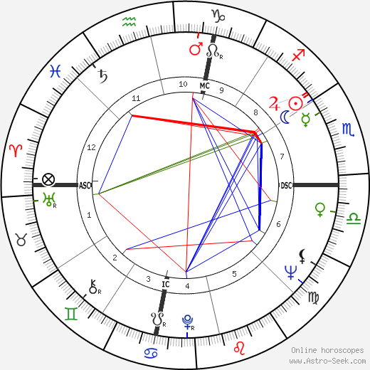Ronald Johnson astro natal birth chart, Ronald Johnson horoscope, astrology