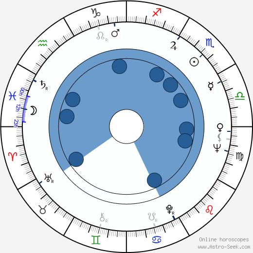 Ted Hartley wikipedia, horoscope, astrology, instagram