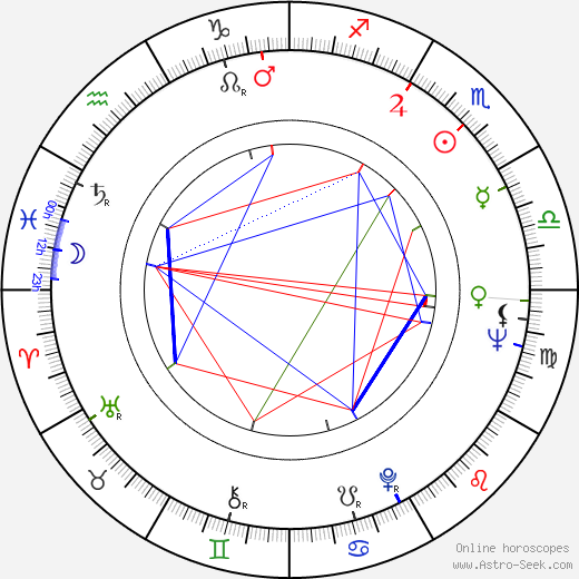 Ted Hartley birth chart, Ted Hartley astro natal horoscope, astrology