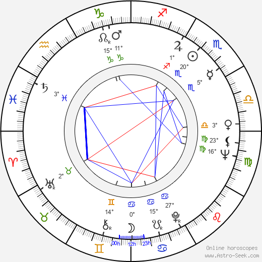 Tom Atkins birth chart, biography, wikipedia 2019, 2020