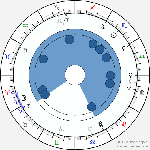 Valerie Taylor horoscope, astrology, sign, zodiac, date of birth, instagram