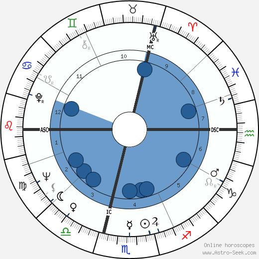 Yves Bonnet wikipedia, horoscope, astrology, instagram