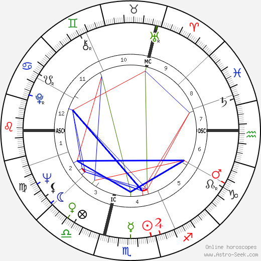 Yves Bonnet день рождения гороскоп, Yves Bonnet Натальная карта онлайн