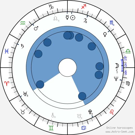 Aapo Vilhunen wikipedia, horoscope, astrology, instagram