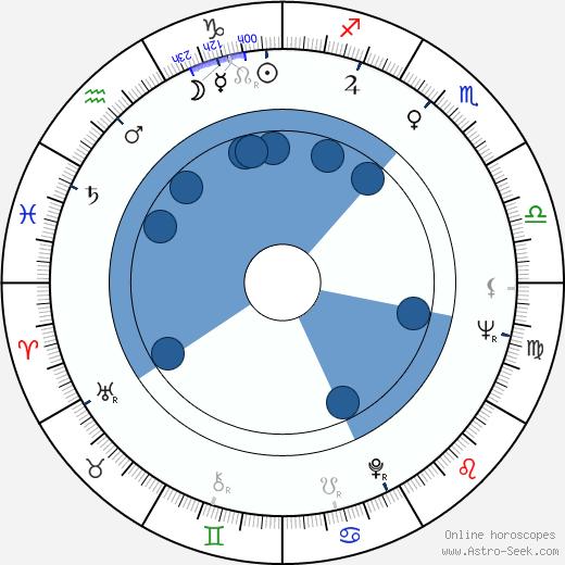 Abdul 'Duke' Fakir wikipedia, horoscope, astrology, instagram