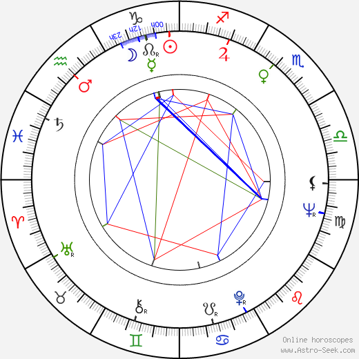 Abdul 'Duke' Fakir astro natal birth chart, Abdul 'Duke' Fakir horoscope, astrology