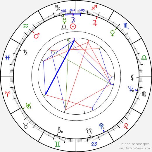 Anne Richardson Roiphe birth chart, Anne Richardson Roiphe astro natal horoscope, astrology