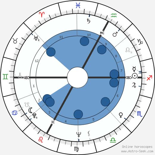Antonio Maso wikipedia, horoscope, astrology, instagram