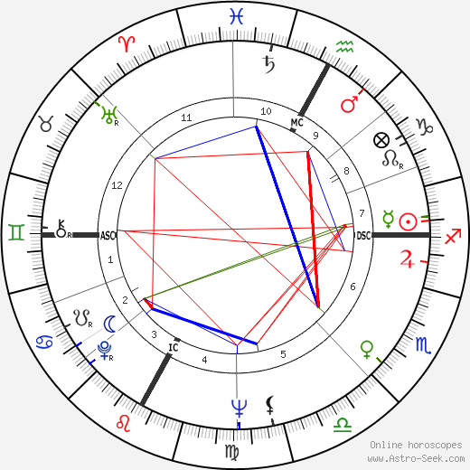 Antonio Maso tema natale, oroscopo, Antonio Maso oroscopi gratuiti, astrologia