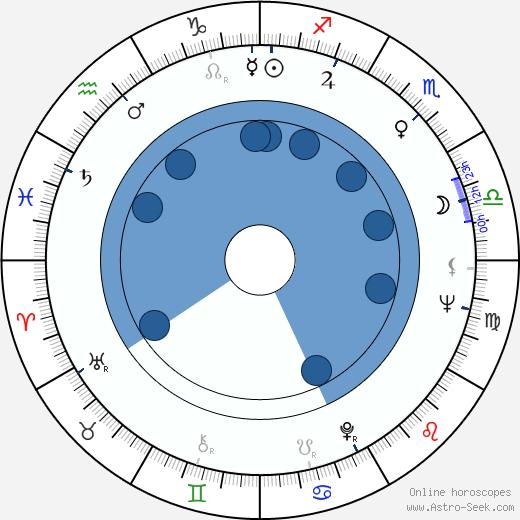 Charlie Picerni wikipedia, horoscope, astrology, instagram