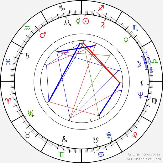 Charlie Picerni birth chart, Charlie Picerni astro natal horoscope, astrology
