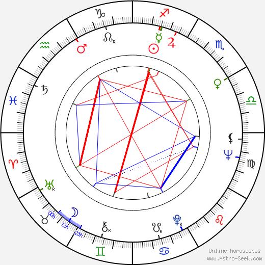 Dharmendra tema natale, oroscopo, Dharmendra oroscopi gratuiti, astrologia